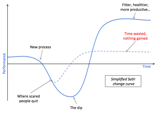 Simplified Satir change curve
