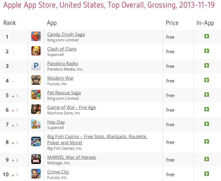 Top grossing apps on the iOS App Store, 20 November 2013