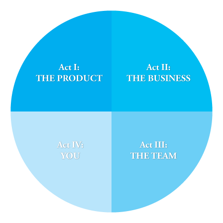 The Complete Product Owner series overview: Act I: The Product; Act II: The Business; Act III: The Team; Act IV: You.