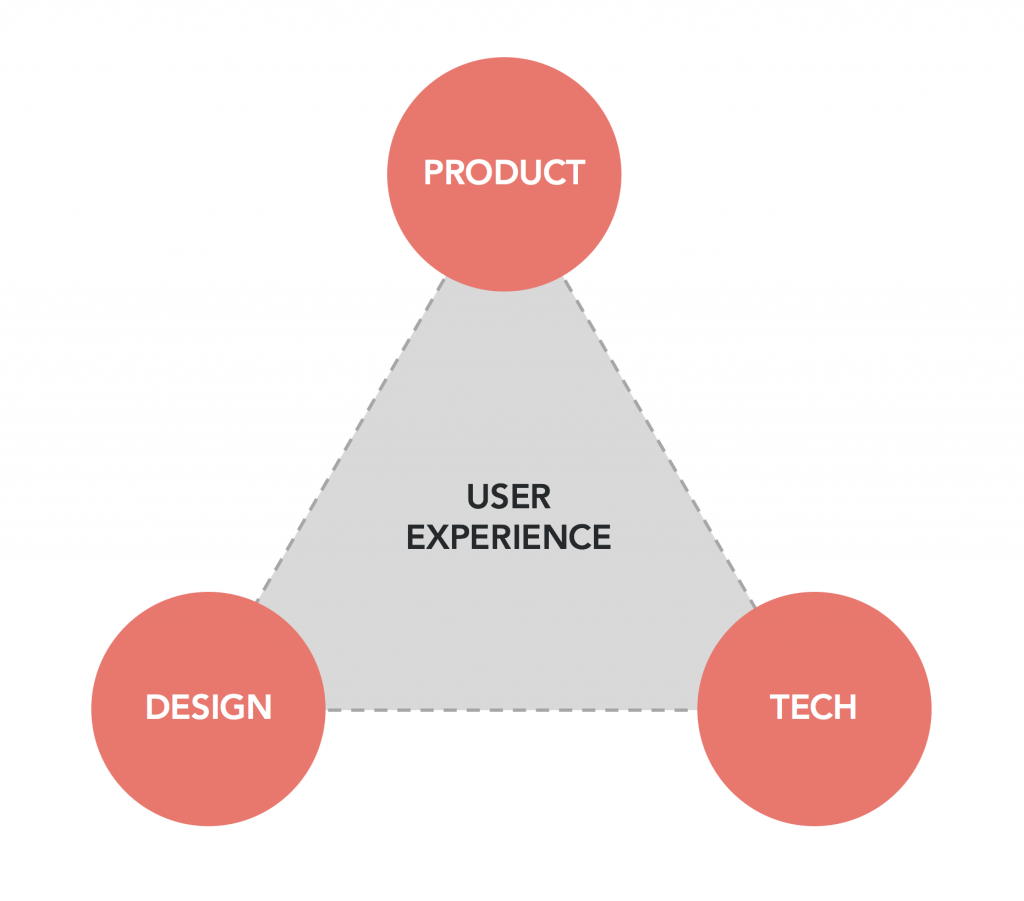 UX is in the middle between Product, Design and Technology