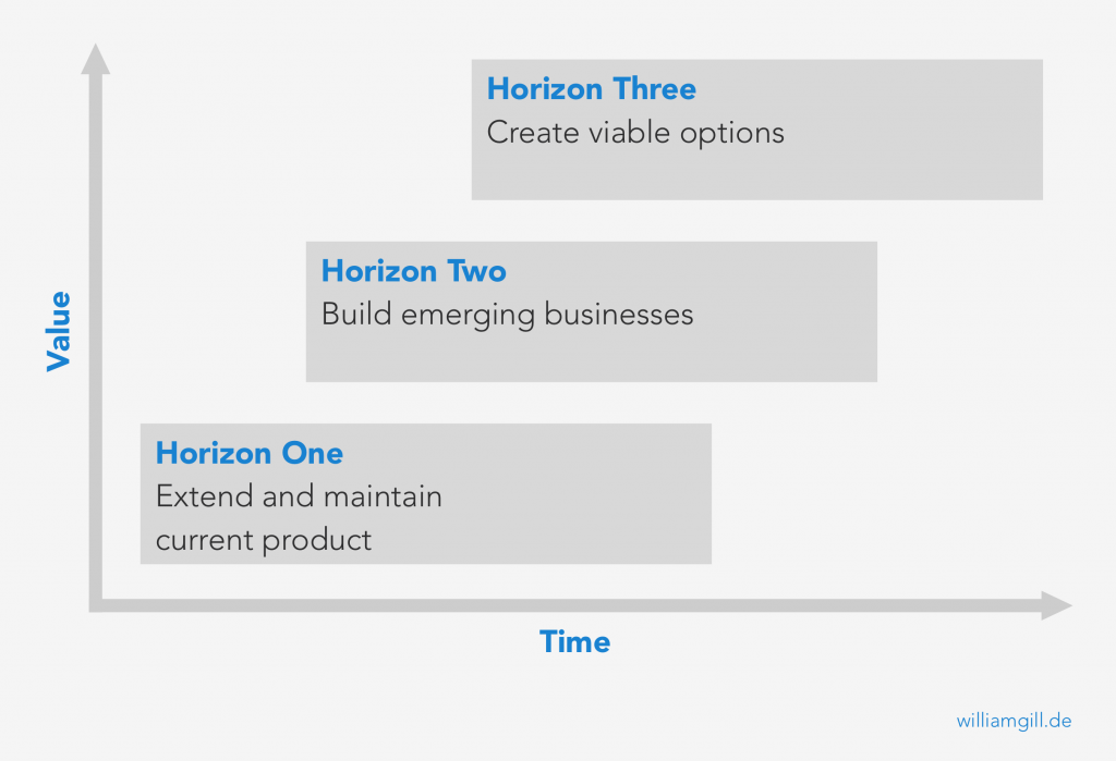 Three Horizons Model