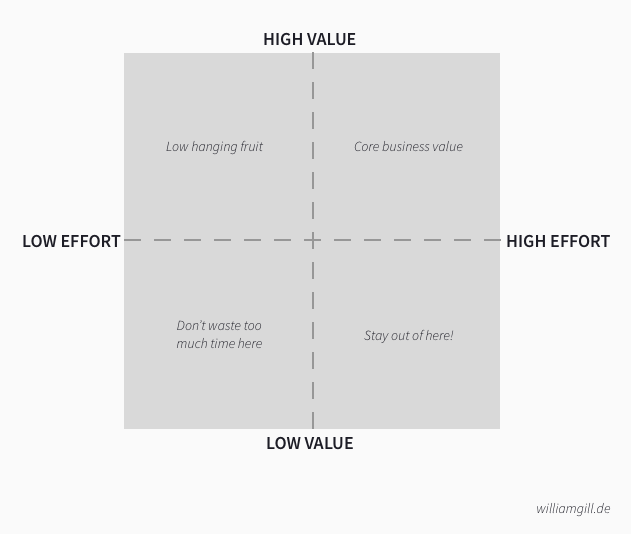 effort-value-grid